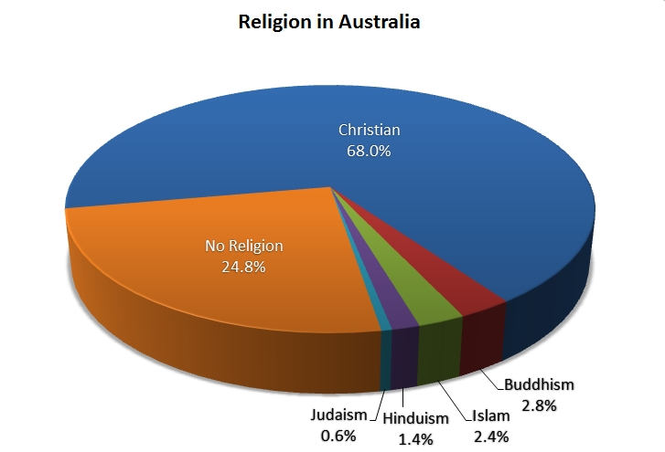 Islam is the largest minority religion in Australia