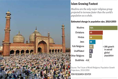 The Muslim and Christian populations could be nearly equal by 2050